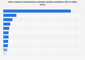 Mutual fund assets in selected countries worldwide 2016