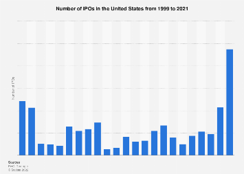 Number of IPOs in the U.S. 1999-2018