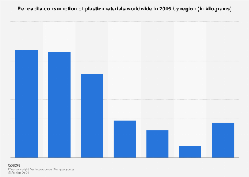 Per capita consumption of selected plastic materials worldwide by region 2014