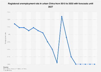 Unemployment rate in China 2010-2021