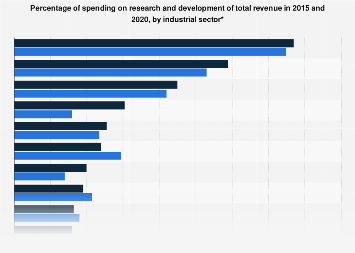 Industry sectors - expenditure on research and development 2013-2015
