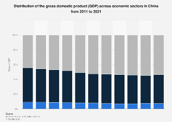 Distribution of gross domestic product (GDP) across economic sectors in China 2016