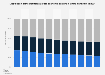 Distribution of the workforce across economic sectors in China 2017