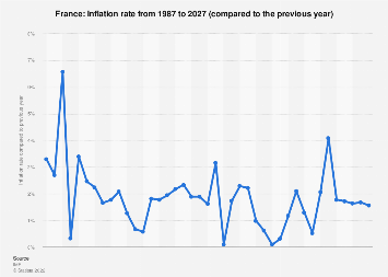 Inflation rate in France 2022