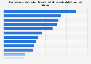 Power supply - share of nuclear power generation by country 2017