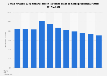 National debt of the United Kingdom in relation to gross domestic product (GDP) 2024