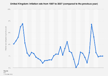 Inflation rate in the United Kingdom 2024