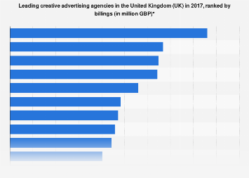 Billings of leading creative advertising agencies in the United Kingdom (UK) 2017
