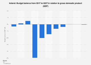 Budget balance in Ireland in relation to gross domestic product (GDP) 2024