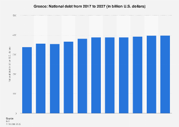 National debt of Greece 2022