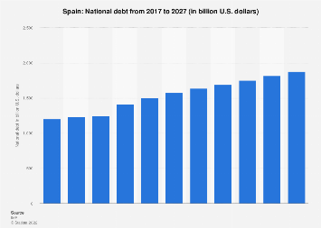 National debt of Spain 2024