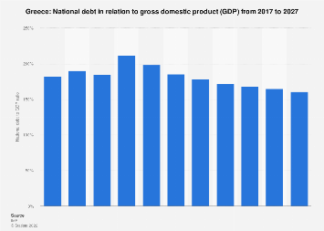 National debt of Greece in relation to gross domestic product (GDP) 2022