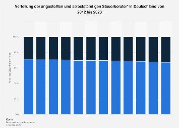 Angestellte und selbstständige Steuerberater in Deutschland bis 2018
