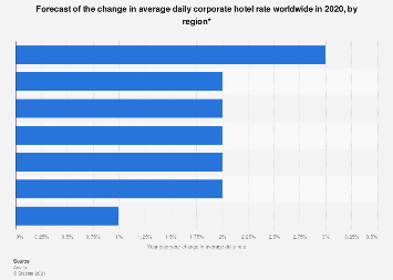 Corporate average daily rate change forecast 2019 | Statista