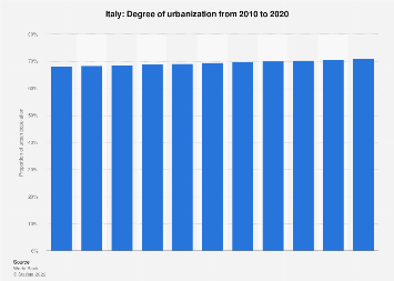 Urbanization in Italy 2016