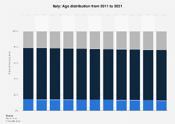 Age distribution in Italy 2006-2016