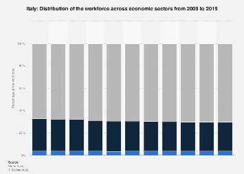 Distribution of the workforce across economic sectors in Italy 2015