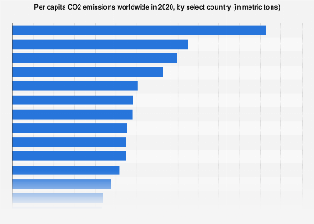 Co2 Emissions By Country >> Co Emissions Per Capita By Key Country 2016 Statista