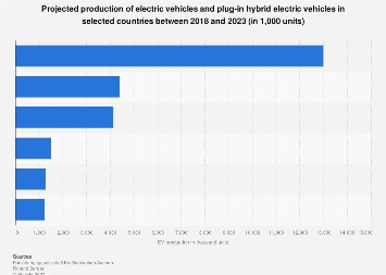 Electric vehicle production forecast - selected countries 2021