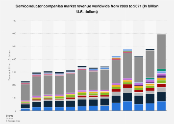 Semiconductor industry vendors by revenue worldwide 2009-2017