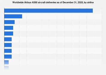 Airbus - A380 aircraft deliveries worldwide by airline 2019