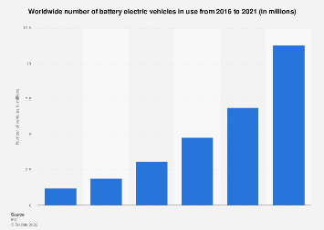 Electric vehicles in use - worldwide 2012-2016