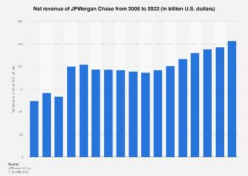 Net revenue of JPMorgan Chase 2006-2018