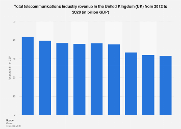 Telecommunications industry revenue in the United Kingdom (UK) 2007-2017