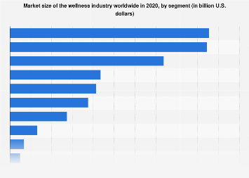 Market size of the global wellness industry in 2015, by segment