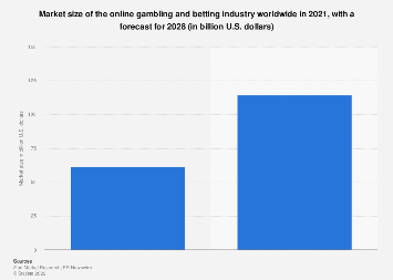 Market value of online gambling worldwide 2009-2020