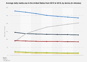 Average daily media use in the U.S. 2012-2018