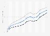 Lebenserwartung in Rumänien bis 2016