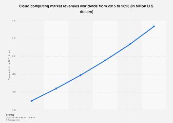 Cloud computing market revenues worldwide 2015-2020