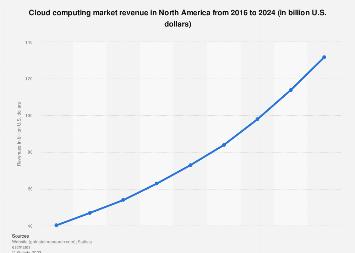 Cloud computing revenue in North America 2016-2024