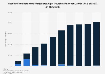 Offshore-Windenergie - Installierte Leistung in Deutschland bis 2018