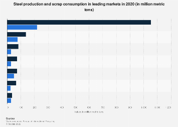 Steel production and scrap consumption worldwide 2005-2016