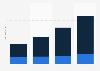 SOA - worldwide revenue by segment