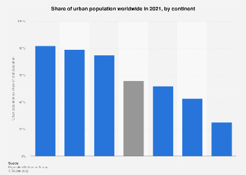 Urbanization by continent 2018