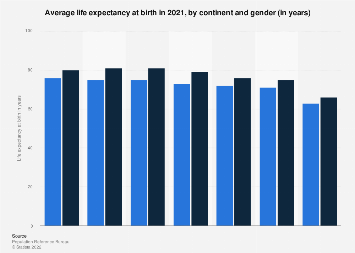 Life expectancy by continent & gender 2018
