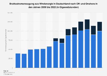 Off- und Onshore-Windenergie - Stromerzeugung in Deutschland bis 2018
