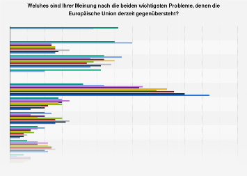 Umfrage in Deutschland zu den wichtigsten Problemen für die Europäische Union 2019