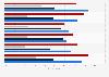 Technology usage among millennials in 2013
