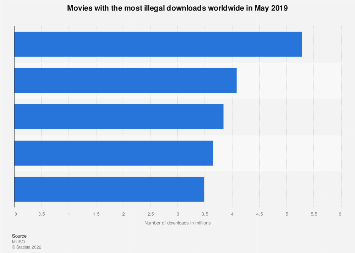 Most illegally downloaded movies worldwide May 2019