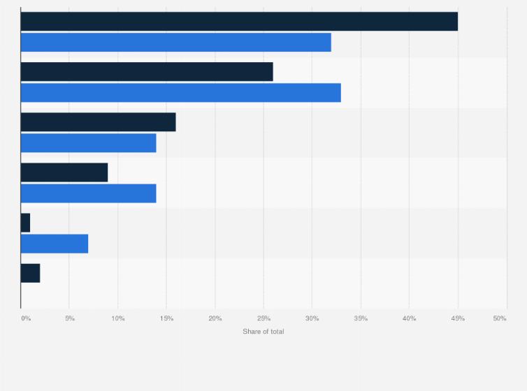 Smartphone OS market share in Thailand 2012-2013 | Statista