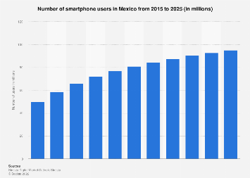 Number of smartphone users in Mexico 2015-2022