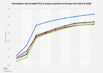 Tablet PCs: penetration rate in select european countries 2012-2020