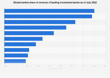 Market share of revenue of leading global investment banks 2017
