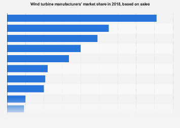 The world's largest wind turbine manufacturers - sales 2017