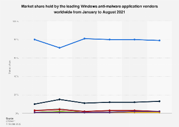 Global market share held by Windows anti-malware vendors 2018