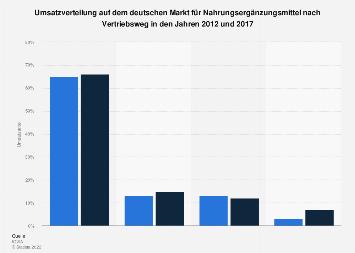 Umsatzverteilung auf dem deutschen Markt für Nahrungsergänzungsmittel 2017